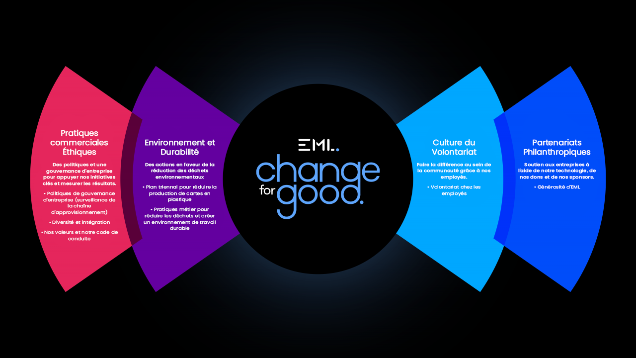 EML Change for Good Key Initiatives